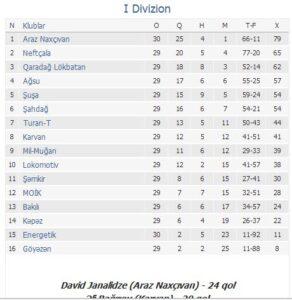 1-ci divizion Tur_ced
